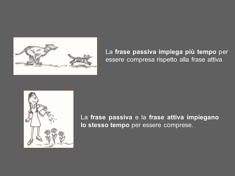 La frase passiva impiega più tempo per essere compresa rispetto alla frase attiva