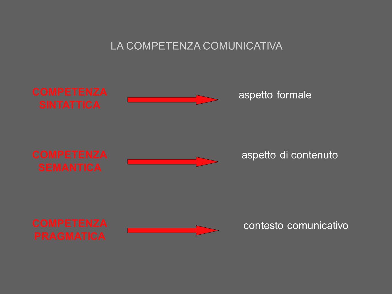 COMPETENZA SINTATTICA COMPETENZA SEMANTICA COMPETENZA PRAGMATICA