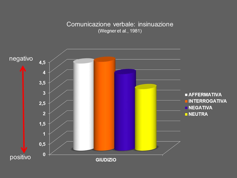 Comunicazione verbale: insinuazione (Wegner et al., 1981)