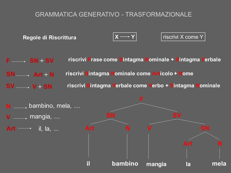 riscrivi Sintagma Nominale come Articolo + Nome