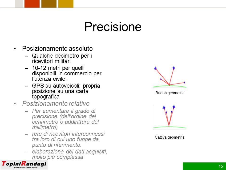 Precisione Posizionamento assoluto Posizionamento relativo
