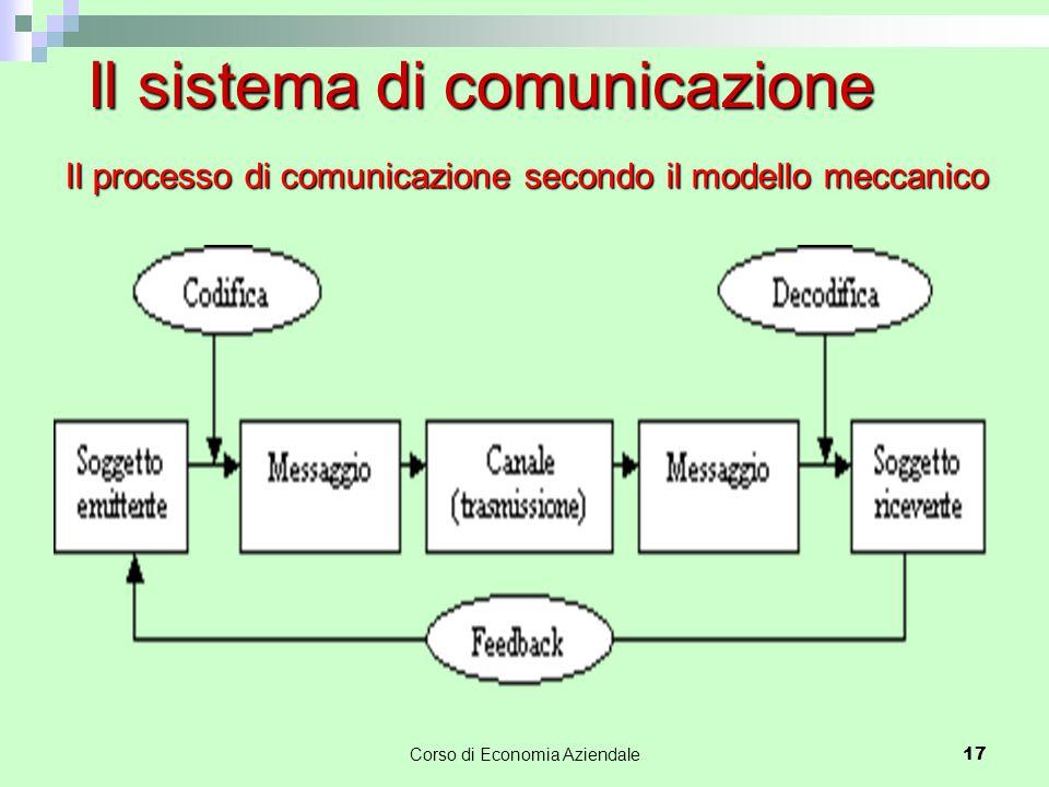 Il processo di comunicazione secondo il modello meccanico