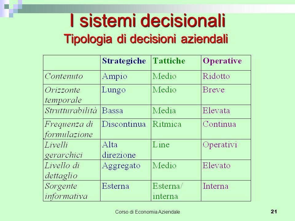 I sistemi decisionali Tipologia di decisioni aziendali