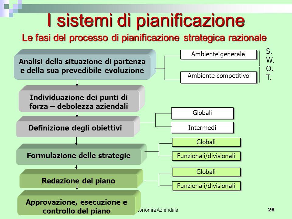 Le fasi del processo di pianificazione strategica razionale