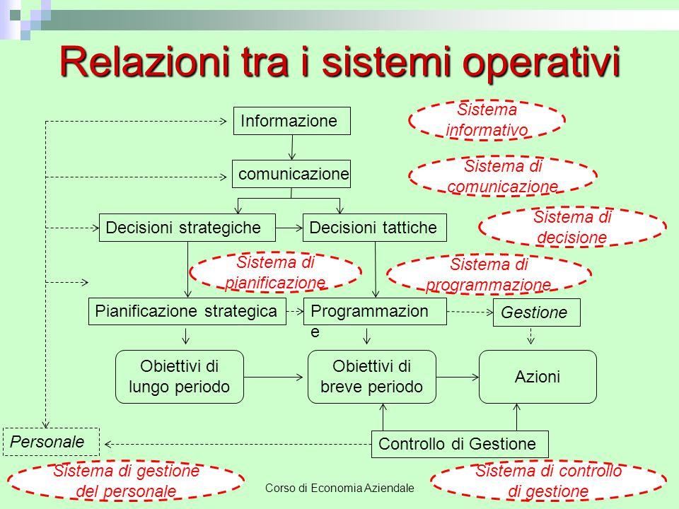 Relazioni tra i sistemi operativi
