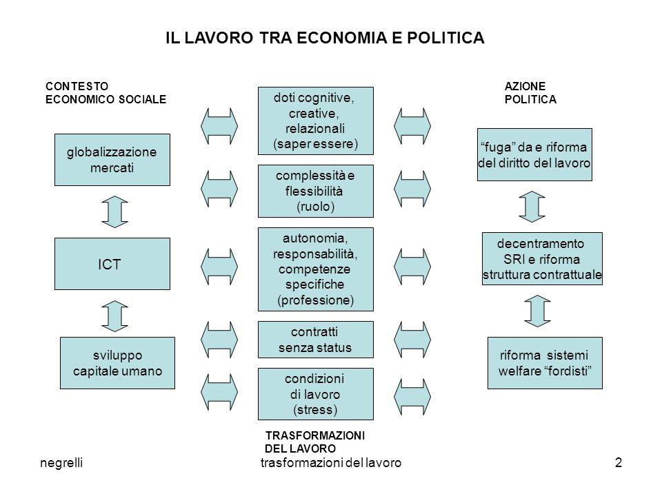 IL LAVORO TRA ECONOMIA E POLITICA
