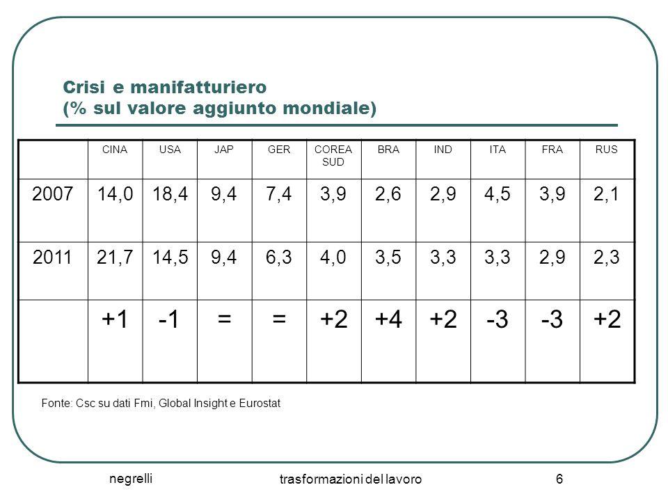 Crisi e manifatturiero (% sul valore aggiunto mondiale)