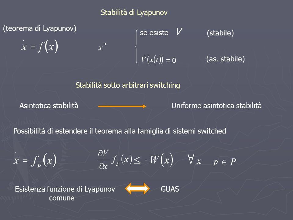 V P Stabilità di Lyapunov (teorema di Lyapunov) se esiste (stabile) =