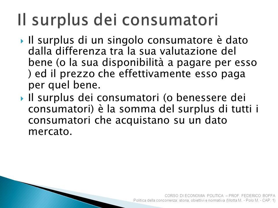 Il surplus dei consumatori
