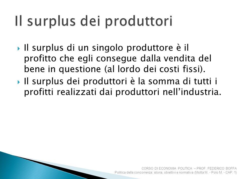 Il surplus dei produttori