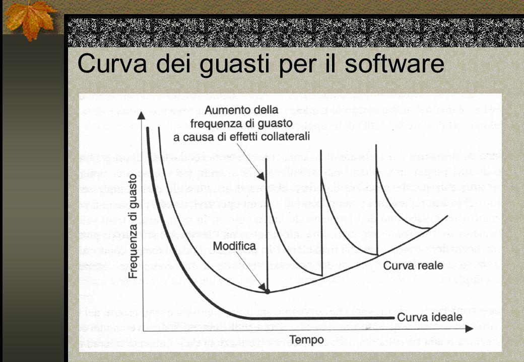 Curva dei guasti per il software