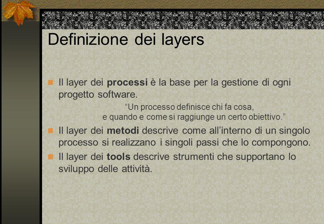 Definizione dei layers