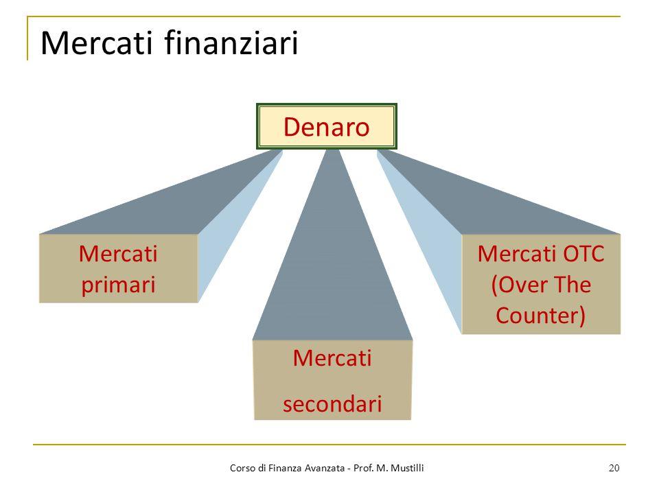 Mercati finanziari Denaro Mercati primari
