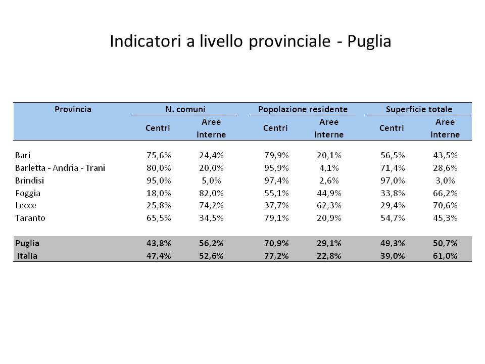 Indicatori a livello provinciale - Puglia