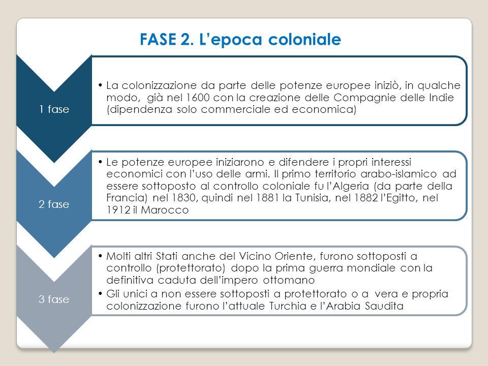 FASE 2. L'epoca coloniale
