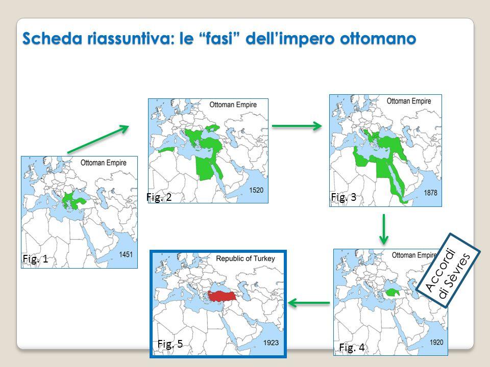 Scheda riassuntiva: le fasi dell'impero ottomano