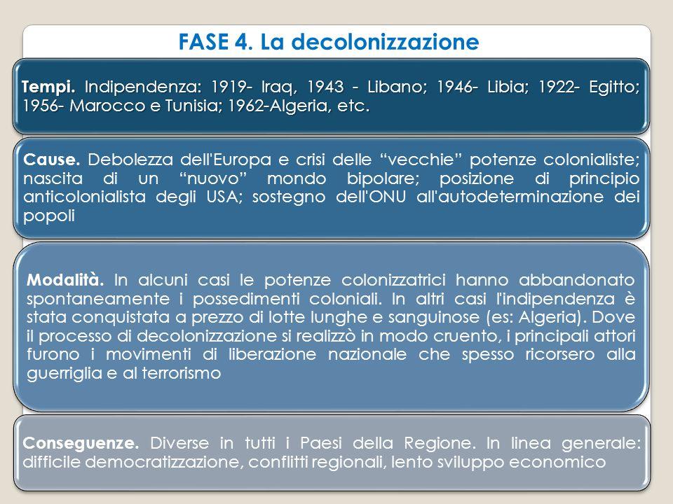 FASE 4. La decolonizzazione