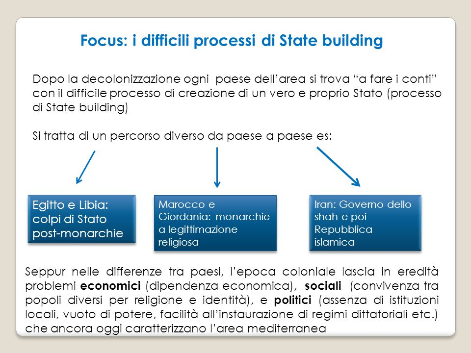 Focus: i difficili processi di State building
