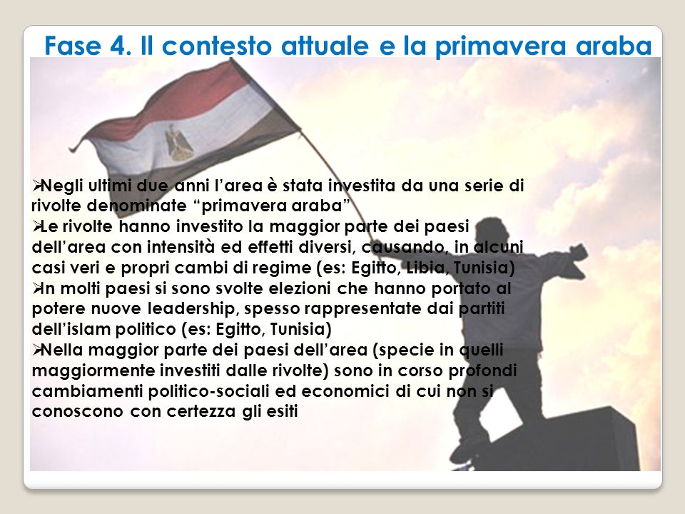 Fase 4. Il contesto attuale e la primavera araba