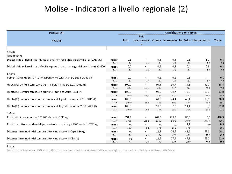 Molise - Indicatori a livello regionale (2)