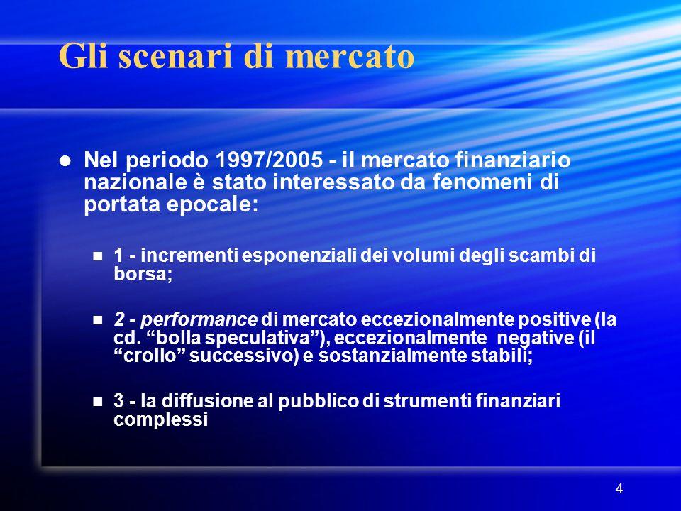 Gli scenari di mercato Nel periodo 1997/2005 - il mercato finanziario nazionale è stato interessato da fenomeni di portata epocale: