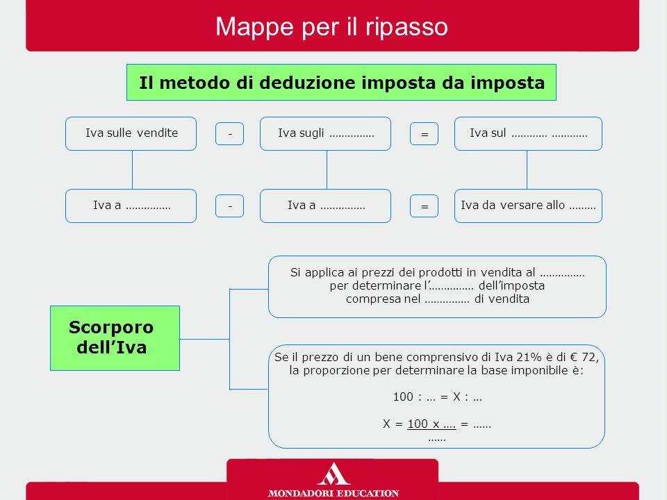 Il metodo di deduzione imposta da imposta