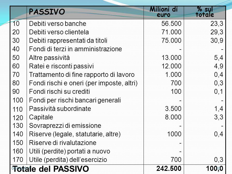 Totale del PASSIVO PASSIVO 242.500 100,0 Milioni di euro % sul totale