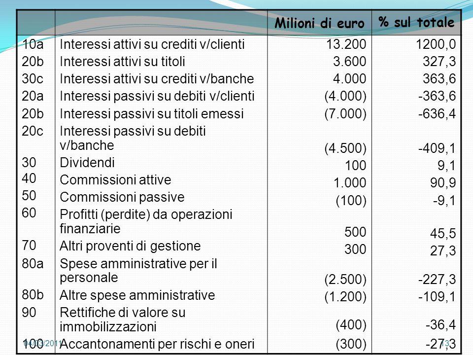 Milioni di euro % sul totale