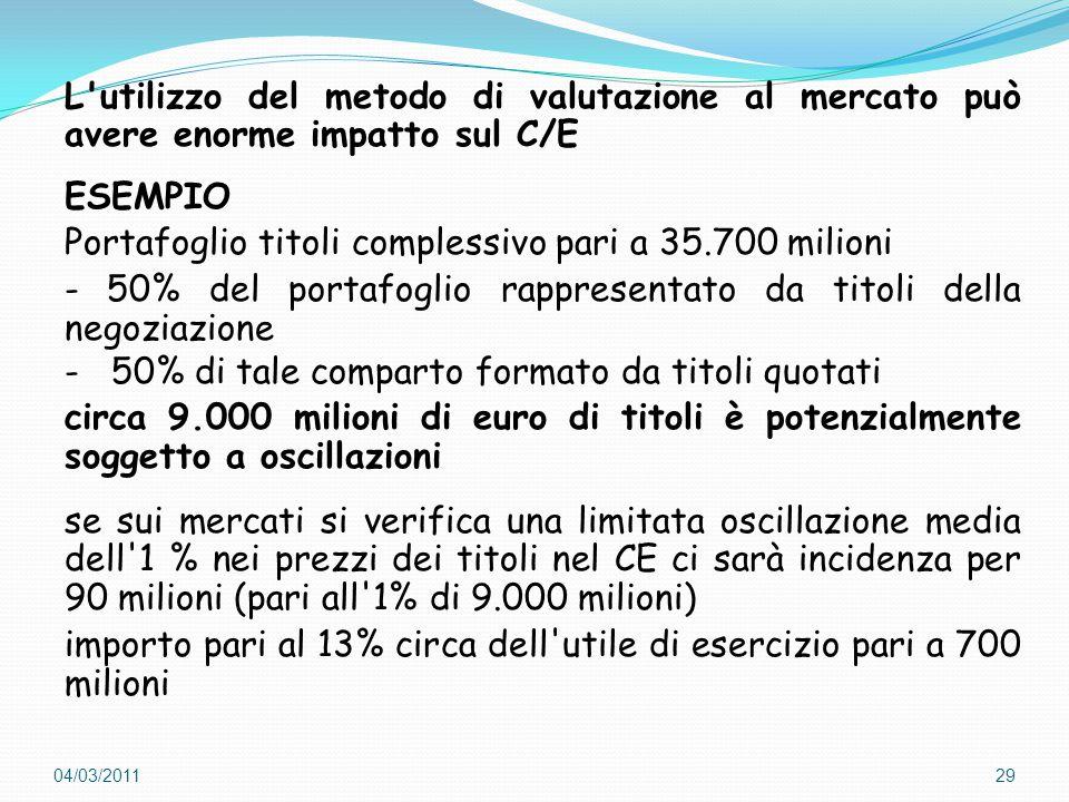 Portafoglio titoli complessivo pari a 35.700 milioni