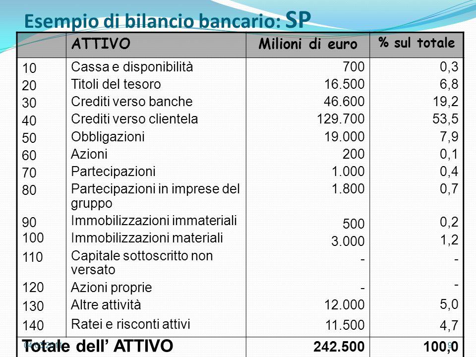 Esempio di bilancio bancario: SP