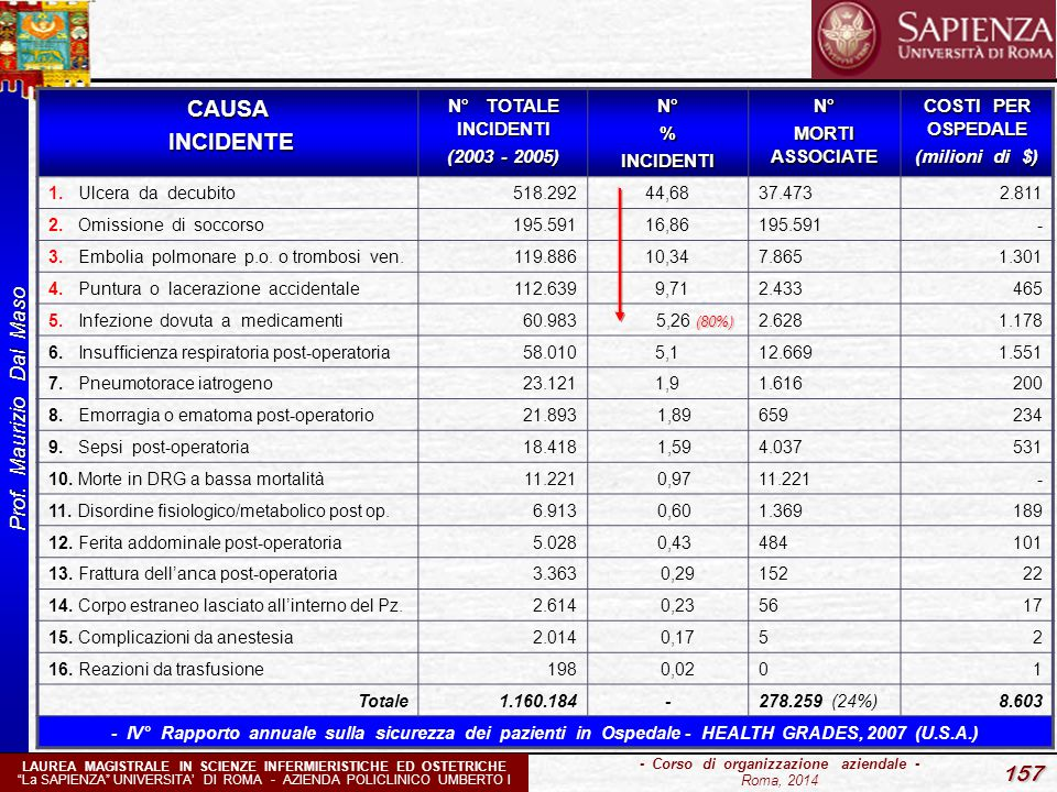 CAUSA INCIDENTE N° TOTALE INCIDENTI (2003 - 2005) N° % INCIDENTI