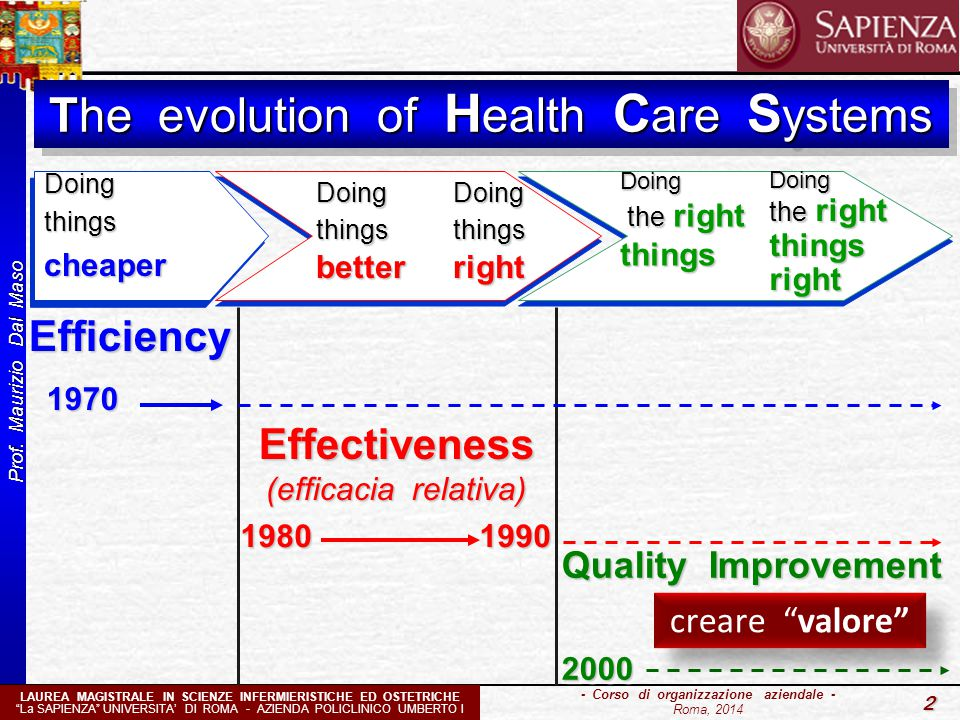 The evolution of Health Care Systems