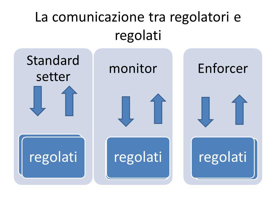 La comunicazione tra regolatori e regolati