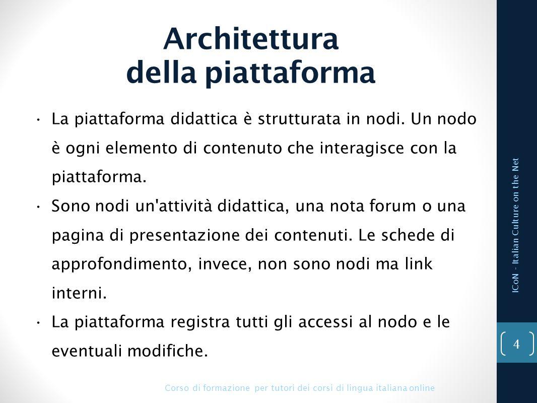 Architettura della piattaforma