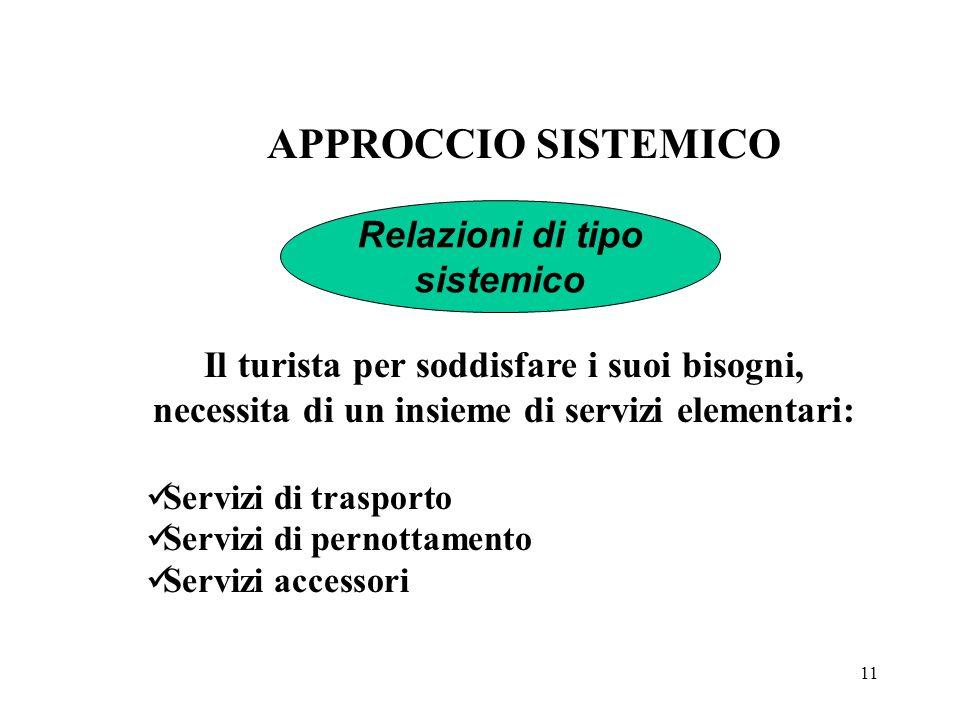 APPROCCIO SISTEMICO Relazioni di tipo sistemico