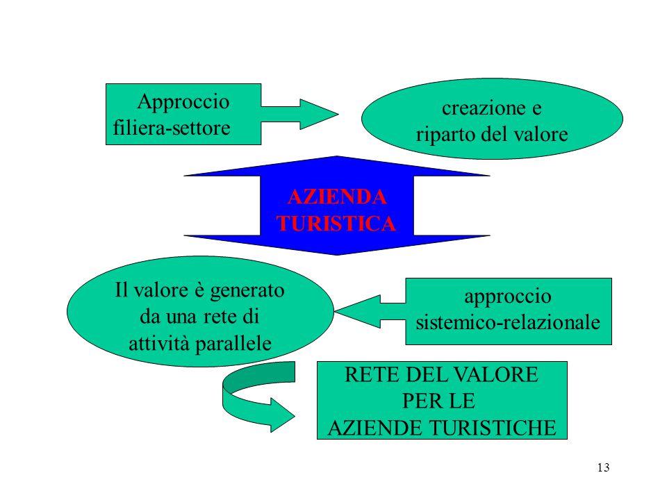 Il valore è generato da una rete di attività parallele approccio