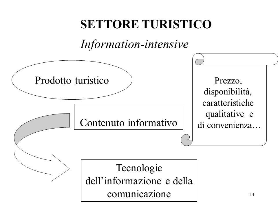 Information-intensive