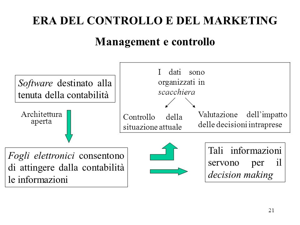 ERA DEL CONTROLLO E DEL MARKETING