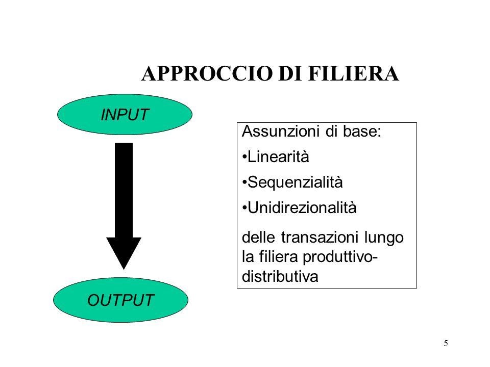 APPROCCIO DI FILIERA INPUT Assunzioni di base: Linearità Sequenzialità