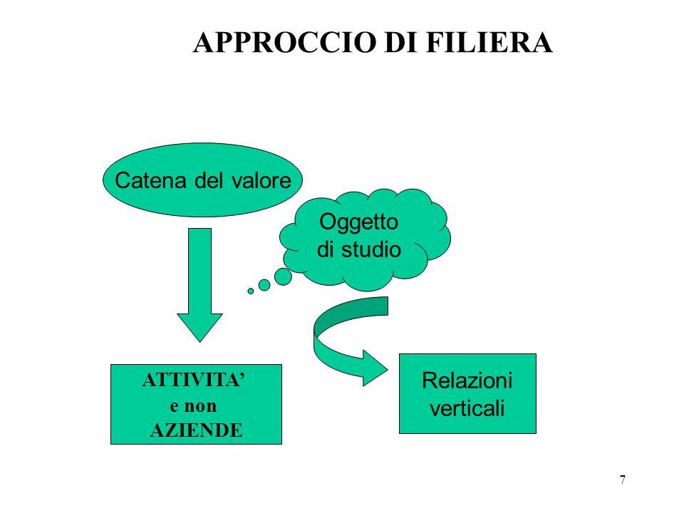 APPROCCIO DI FILIERA Catena del valore Oggetto di studio Relazioni
