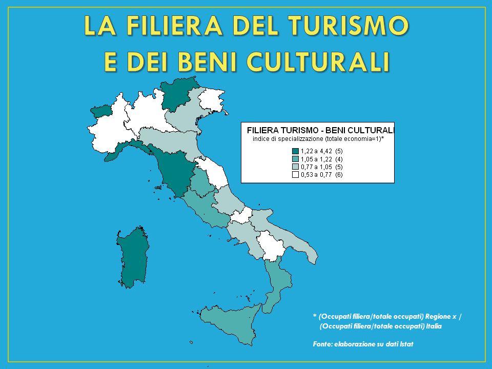LA FILIERA DEL TURISMO E DEI BENI CULTURALI