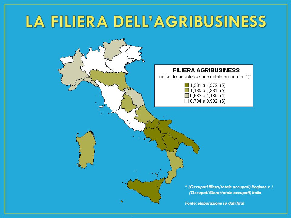 LA FILIERA DELL'AGRIBUSINESS
