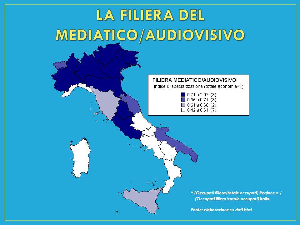 LA FILIERA DEL MEDIATICO/AUDIOVISIVO