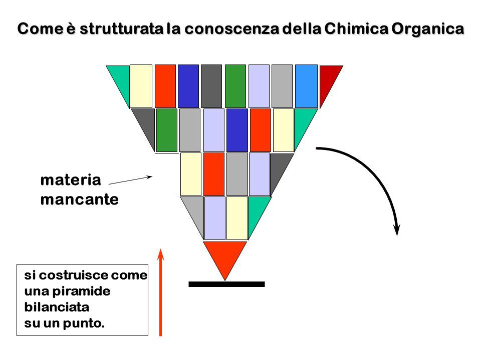 Come è strutturata la conoscenza della Chimica Organica