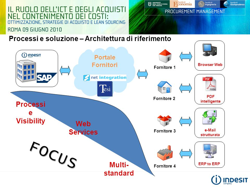 FOCUS Processi e soluzione – Architettura di riferimento Processi e