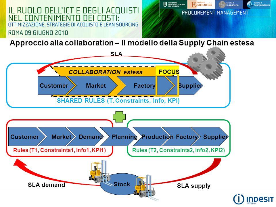 Approccio alla collaboration – Il modello della Supply Chain estesa