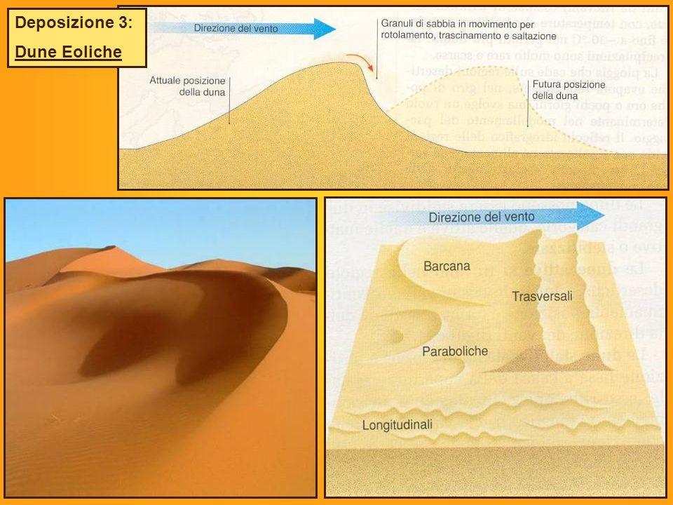 Deposizione 3: Dune Eoliche