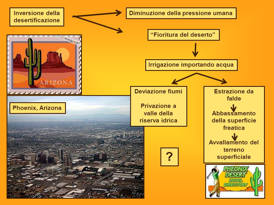 Inversione della desertificazione Diminuzione della pressione umana