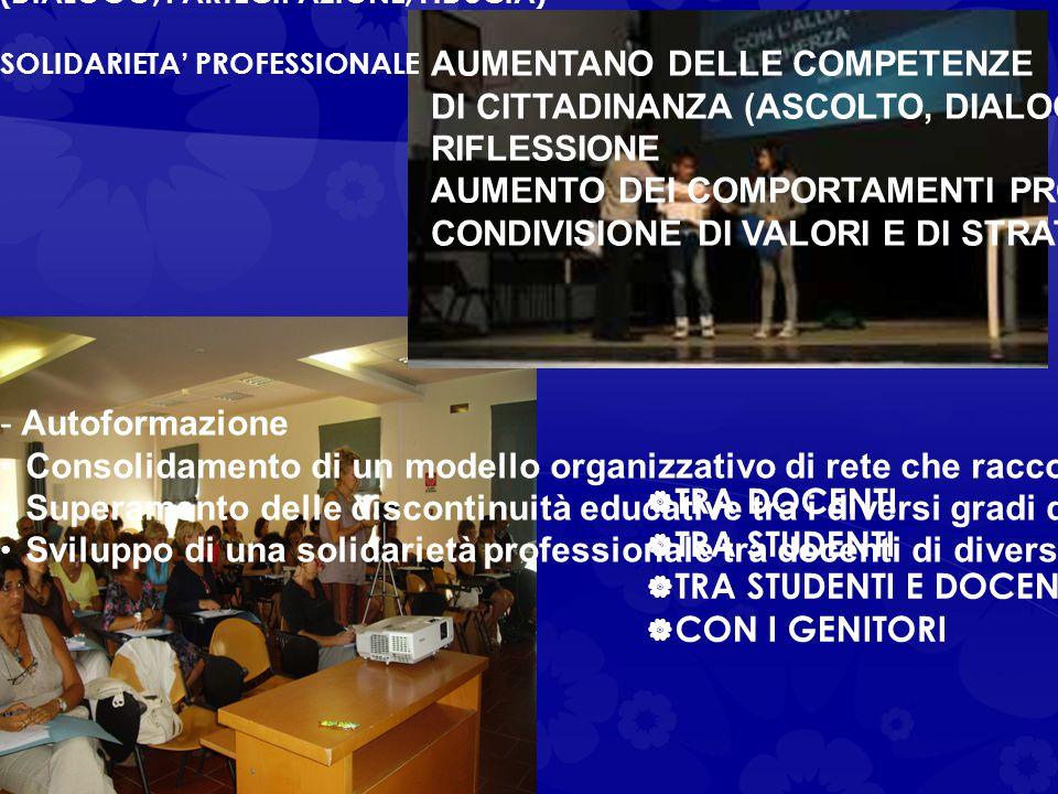 AUMENTANO DELLE COMPETENZE DI CITTADINANZA (ASCOLTO, DIALOGO,