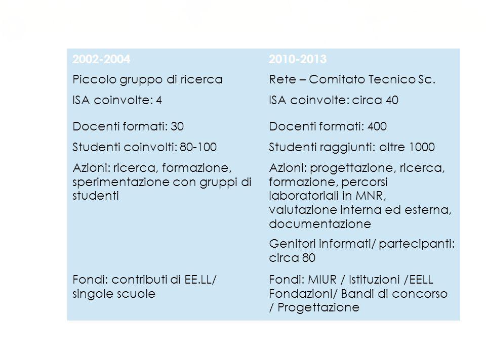 Sviluppo nel tempo 2002-2004 2010-2013 Piccolo gruppo di ricerca